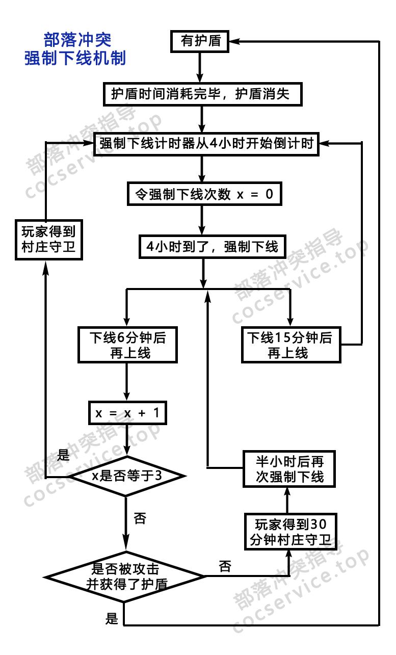 强制下线流程图